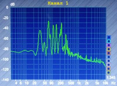 Воздействие звуков плоских колоколов на человека